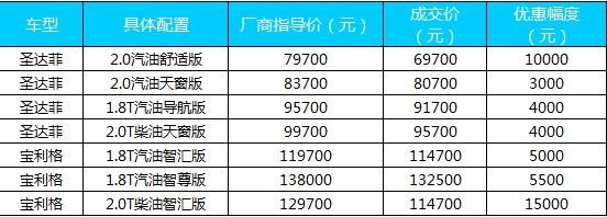 索尔华泰最低6.97万 圆你SUV梦